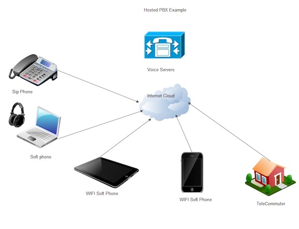 Managed Hosted Solutions D Amp S Technologies